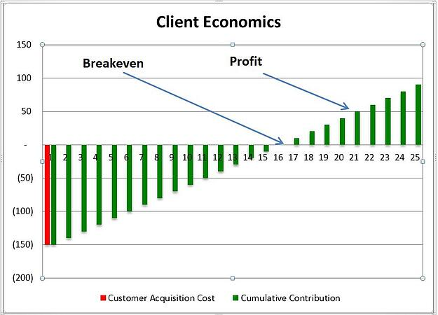 The Impact of Billing on Churn and Lifetime Value