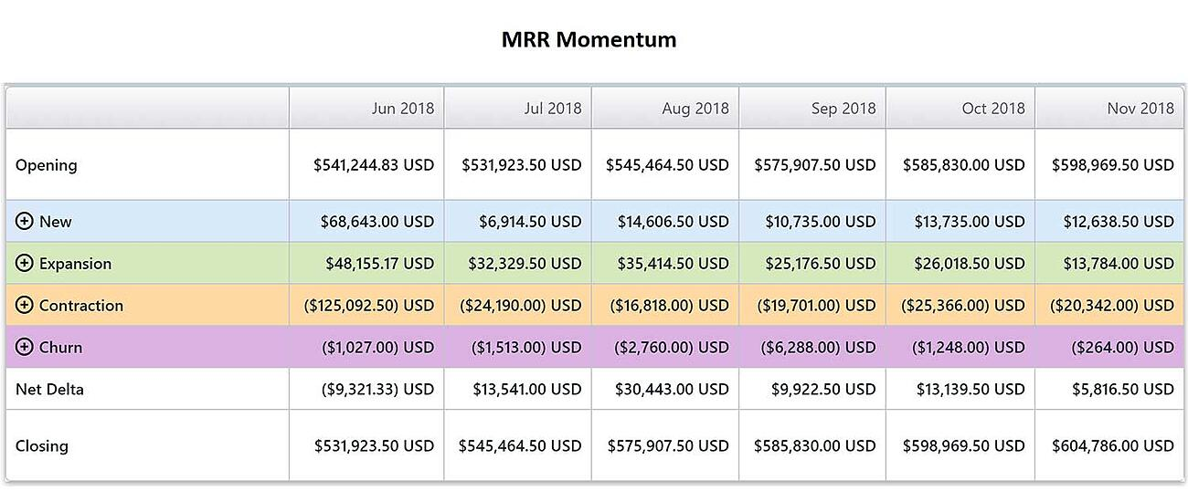 MRR Momentum Reporting in Subscription Billing