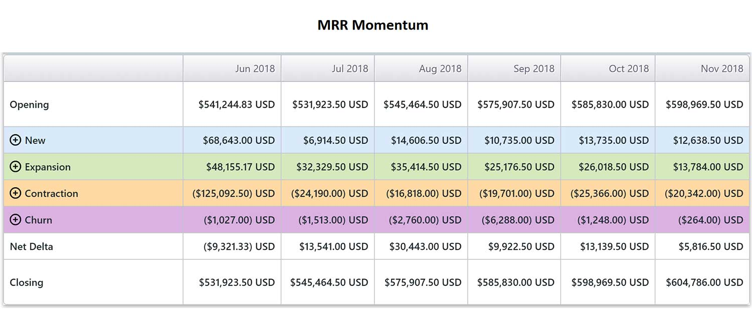 MRR Momentum Reporting Subscription Billing