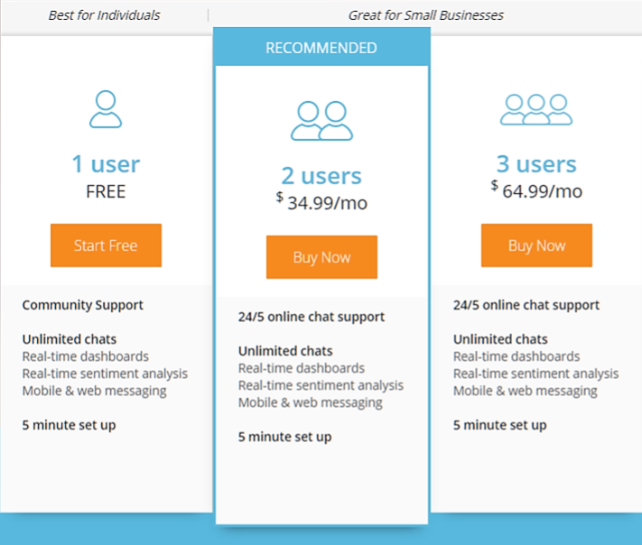 Pricing Strategy for Subscription Business