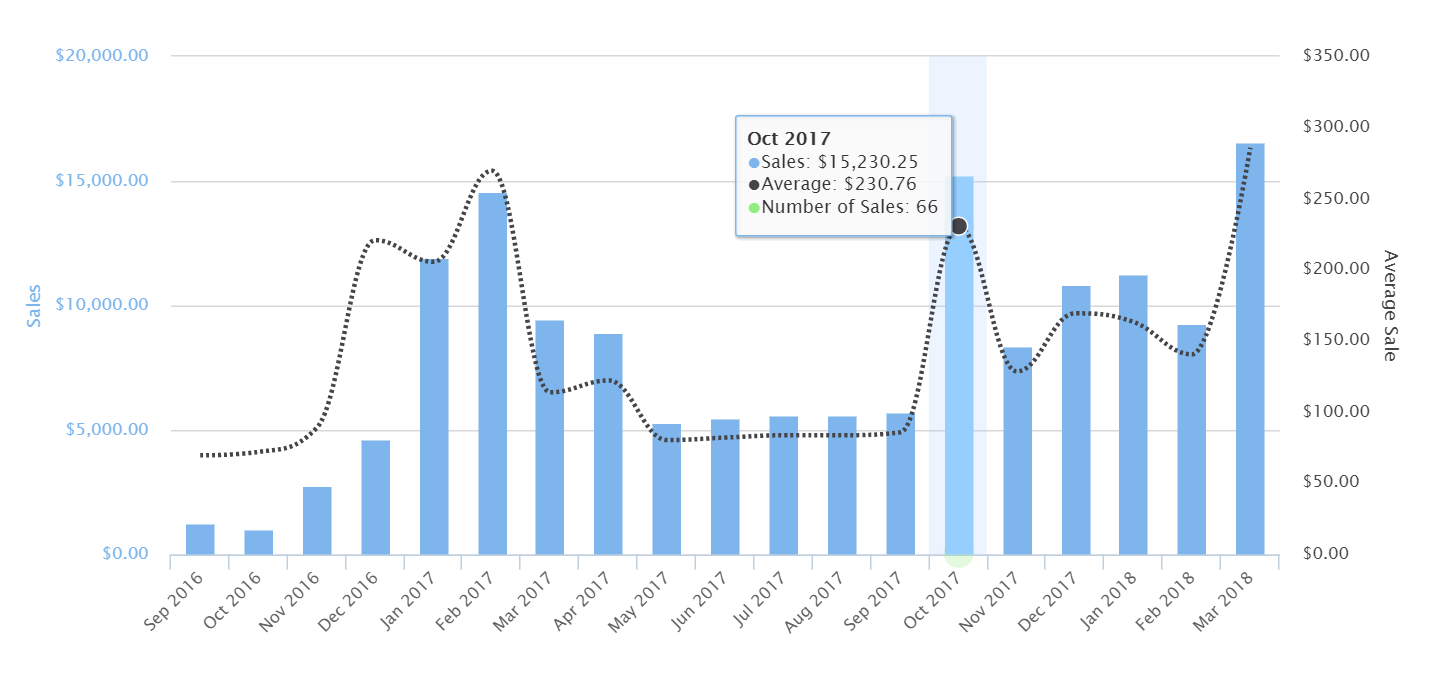 Recurring Billing Sales Data - Monthly (Fusebill Sales Summary)