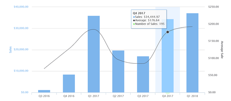 Recurring Billing Sales Data - Quarterly (Fusebill Sales Summary)