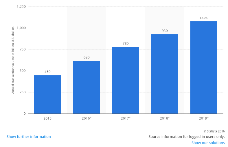 Billing and payment mobile stats revenue growth.png