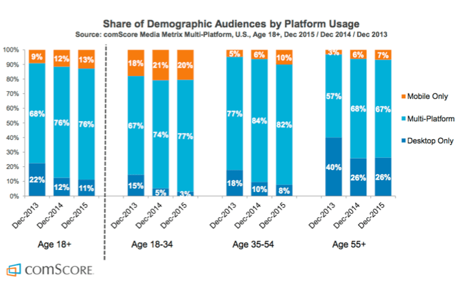 Mobile usage demographics payment from fusebill.png