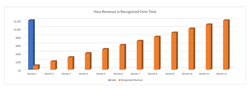 How-Revenue-Recognized-Over-Time
