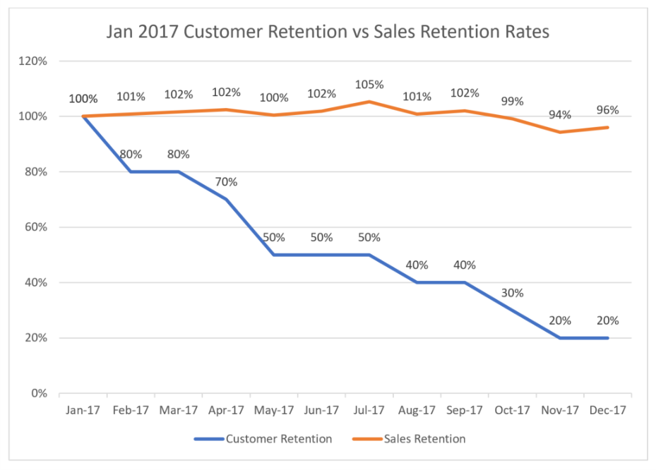 RecurringBillingCustomerRetention