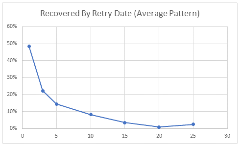graphic dunning recovery rates